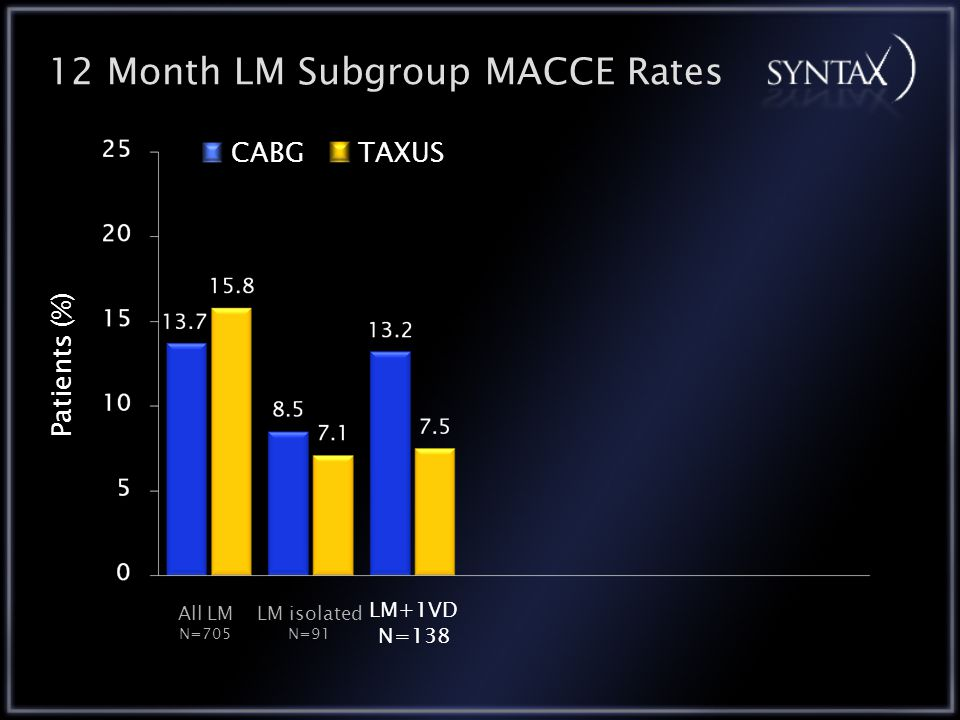 12 Month LM Subgroup MACCE Rates CABGTAXUS All LM N=705 LM+1VD N=138 LM isolated N=91 Patients (%)