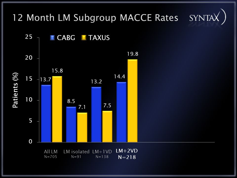 12 Month LM Subgroup MACCE Rates CABGTAXUS All LM N=705 LM+1VD N=138 LM isolated N=91 LM+2VD N=218 Patients (%)