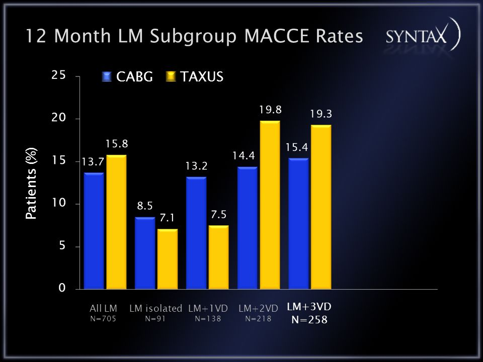 12 Month LM Subgroup MACCE Rates CABGTAXUS All LM N=705 LM+1VD N=138 LM isolated N=91 LM+2VD N=218 LM+3VD N=258 Patients (%)