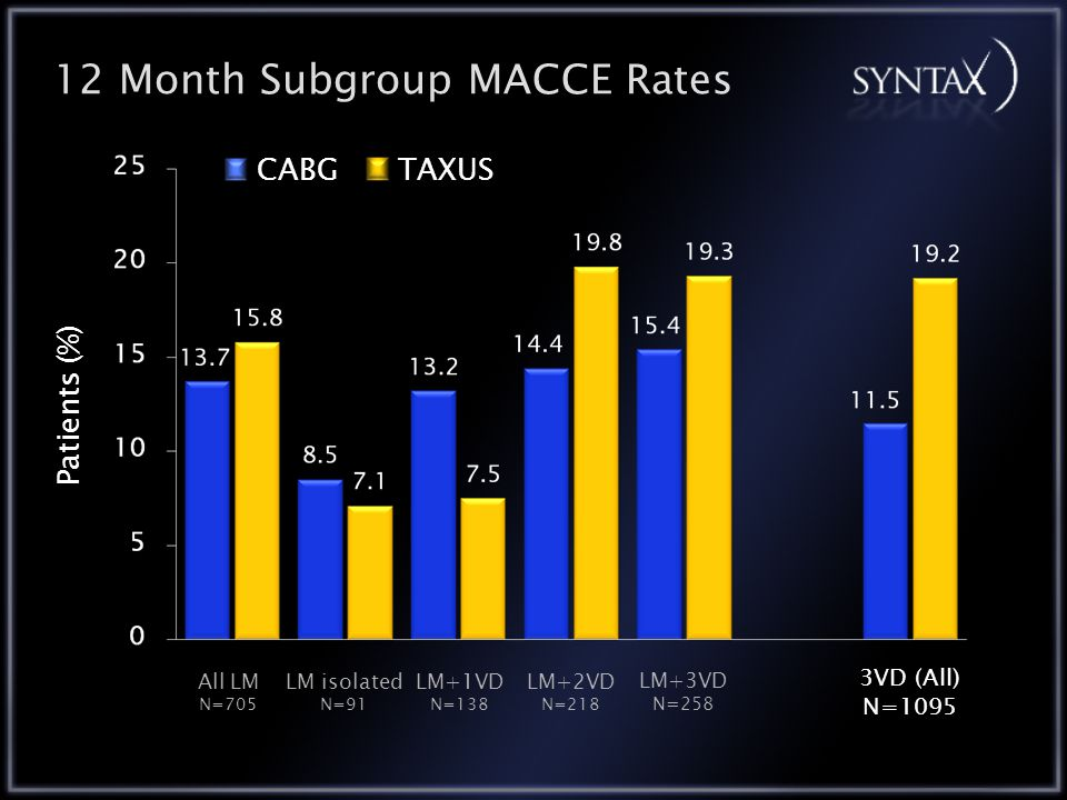 12 Month Subgroup MACCE Rates All LM N=705 LM+1VD N=138 LM isolated N=91 LM+2VD N=218 LM+3VD N=258 Patients (%) 3VD (All) N=1095 CABGTAXUS