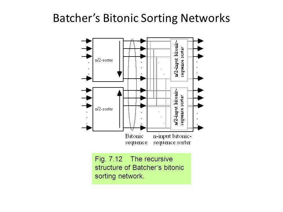 Batchers Bitonic Sorting Networks Fig.