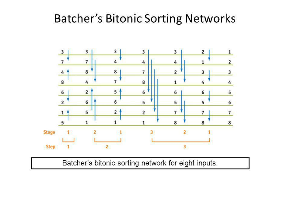 Batchers Bitonic Sorting Networks Batchers bitonic sorting network for eight inputs.