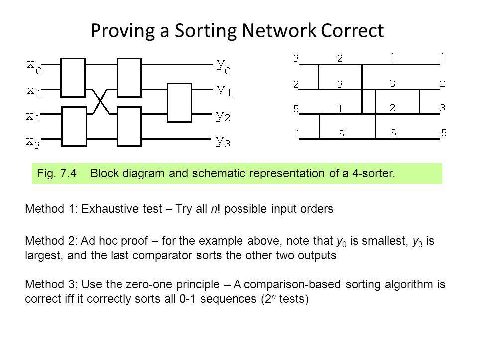 Proving a Sorting Network Correct Fig.