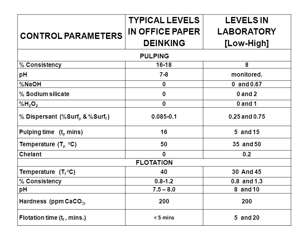 CONTROL PARAMETERS TYPICAL LEVELS IN OFFICE PAPER DEINKING LEVELS IN LABORATORY [Low-High] PULPING % Consistency16-188 pH7-8monitored.