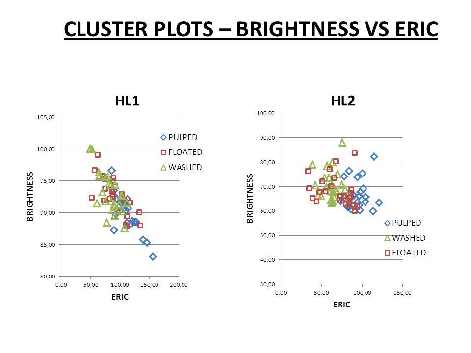 CLUSTER PLOTS – BRIGHTNESS VS ERIC HL1HL2