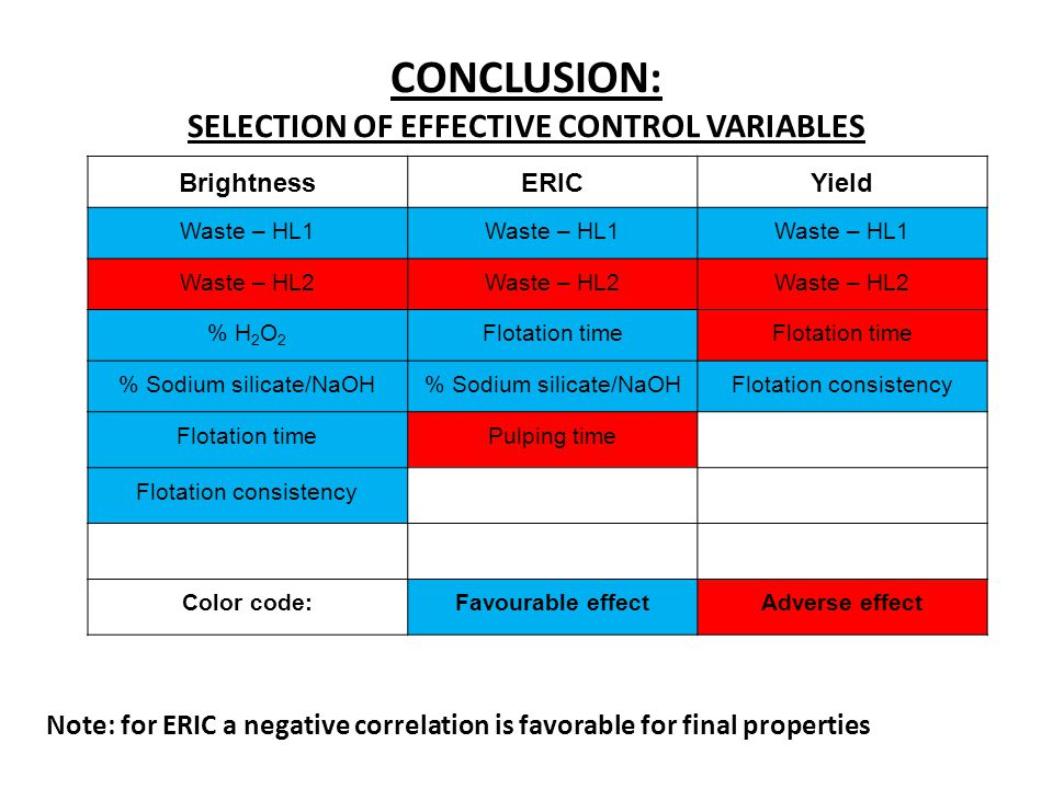 CONCLUSION: SELECTION OF EFFECTIVE CONTROL VARIABLES BrightnessERICYield Waste – HL1 Waste – HL2 % H 2 O 2 Flotation time % Sodium silicate/NaOH Flotation consistency Flotation timePulping time Flotation consistency Color code:Favourable effectAdverse effect Note: for ERIC a negative correlation is favorable for final properties