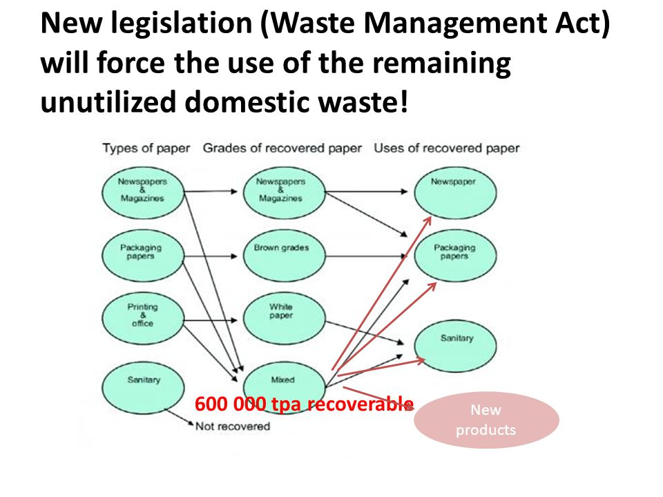 New legislation (Waste Management Act) will force the use of the remaining unutilized domestic waste.