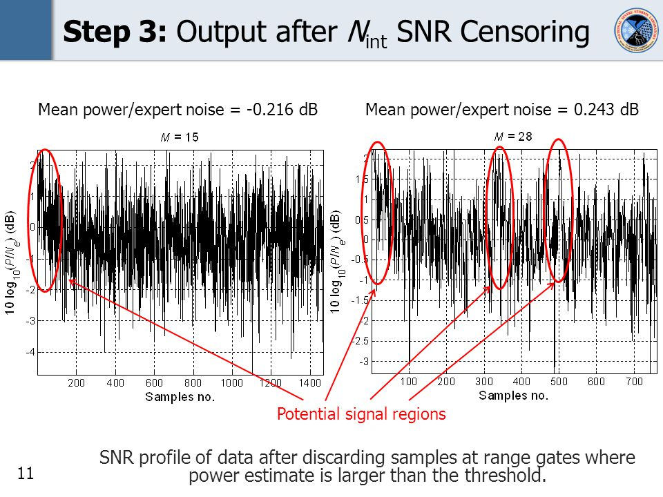11 Step 3: Output after N int SNR Censoring SNR profile of data after discarding samples at range gates where power estimate is larger than the threshold.
