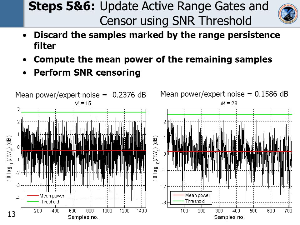 13 Steps 5&6:Update Active Range Gates and Censor using SNR Threshold Mean power/expert noise = -0.2376 dB Mean power/expert noise = 0.1586 dB Discard the samples marked by the range persistence filter Compute the mean power of the remaining samples Perform SNR censoring