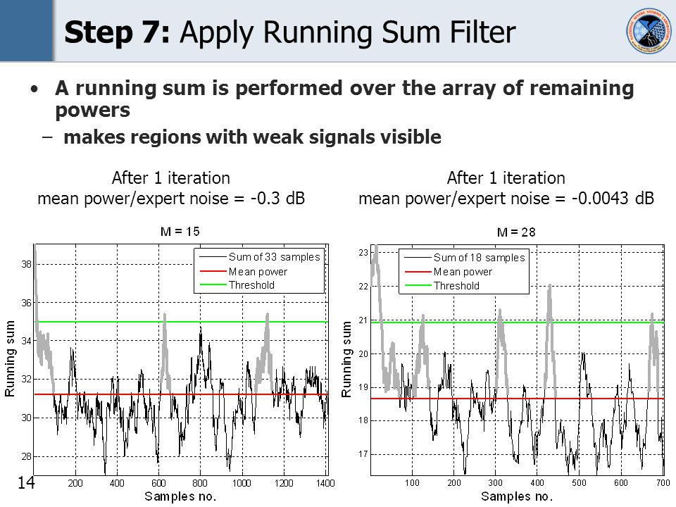14 Step 7: Apply Running Sum Filter A running sum is performed over the array of remaining powers –makes regions with weak signals visible After 1 iteration mean power/expert noise = -0.0043 dB After 1 iteration mean power/expert noise = -0.3 dB