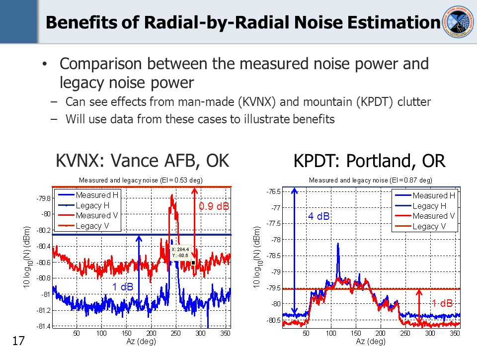 17 Benefits of Radial-by-Radial Noise Estimation Comparison between the measured noise power and legacy noise power –Can see effects from man-made (KVNX) and mountain (KPDT) clutter –Will use data from these cases to illustrate benefits KVNX: Vance AFB, OK KPDT: Portland, OR 0.9 dB 1 dB 4 dB 1 dB