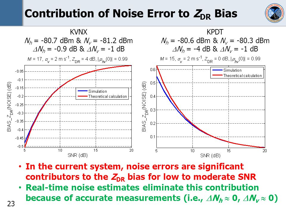 23 Contribution of Noise Error to Z DR Bias KPDT N h = -80.6 dBm & N v = -80.3 dBm N h = -4 dB & N v = -1 dB KVNX N h = -80.7 dBm & N v = -81.2 dBm N h = -0.9 dB & N v = -1 dB In the current system, noise errors are significant contributors to the Z DR bias for low to moderate SNR Real-time noise estimates eliminate this contribution because of accurate measurements (i.e., N h 0, N v 0)