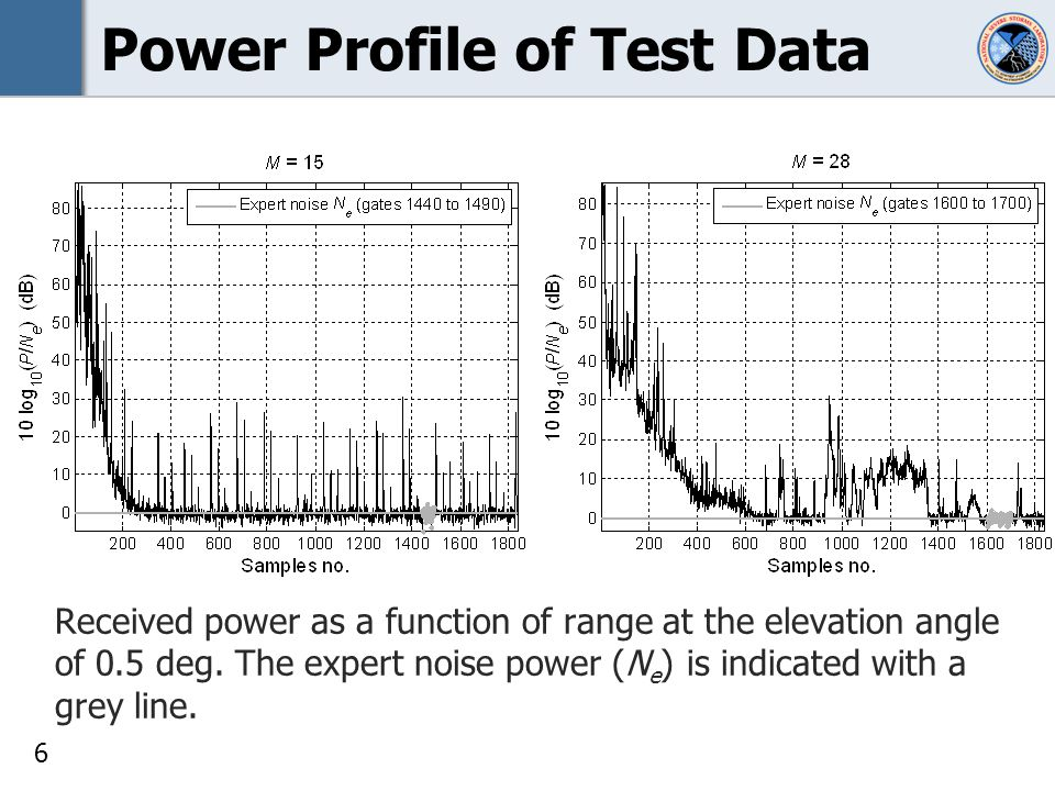6 Power Profile of Test Data Received power as a function of range at the elevation angle of 0.5 deg.
