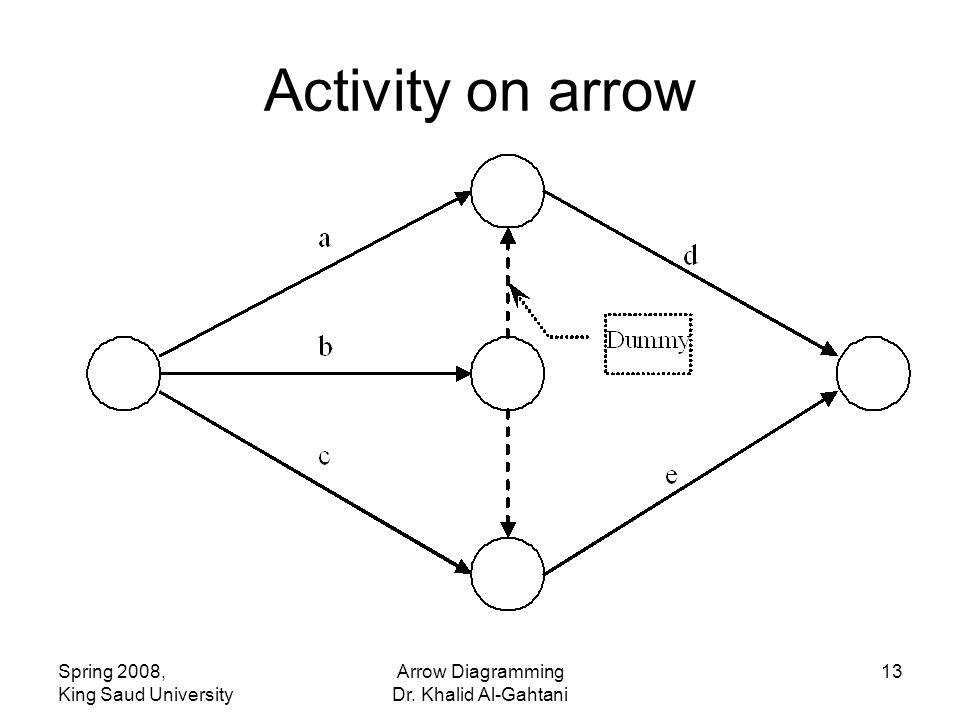 Spring 2008, King Saud University Arrow Diagramming Dr. Khalid Al-Gahtani 13 Activity on arrow