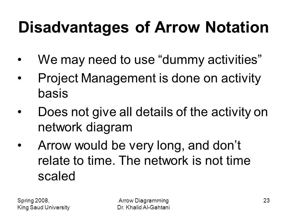 Spring 2008, King Saud University Arrow Diagramming Dr.