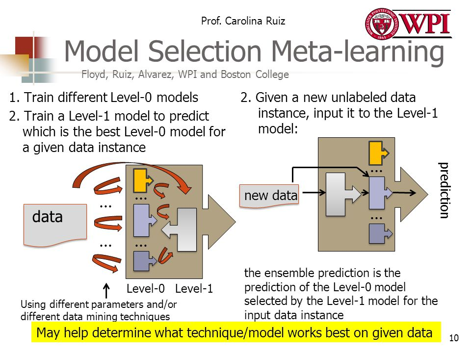 Prof. Carolina Ruiz 1. Train different Level-0 models 2. Train a Level-1 model to predict which is the best Level-0 model for a given data instance 2.