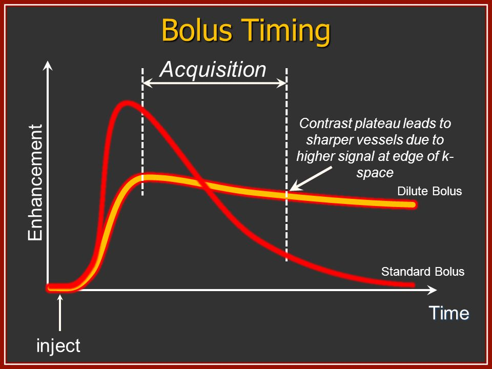 Time inject Enhancement Acquisition Contrast plateau leads to sharper vessels due to higher signal at edge of k- space Dilute Bolus Standard Bolus Bol
