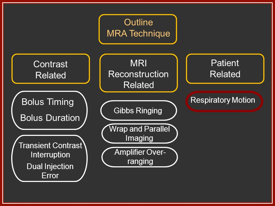 Outline MRA Technique Contrast Related MRI Reconstruction Related Patient Related Bolus Timing Bolus Duration Transient Contrast Interruption Dual Inj