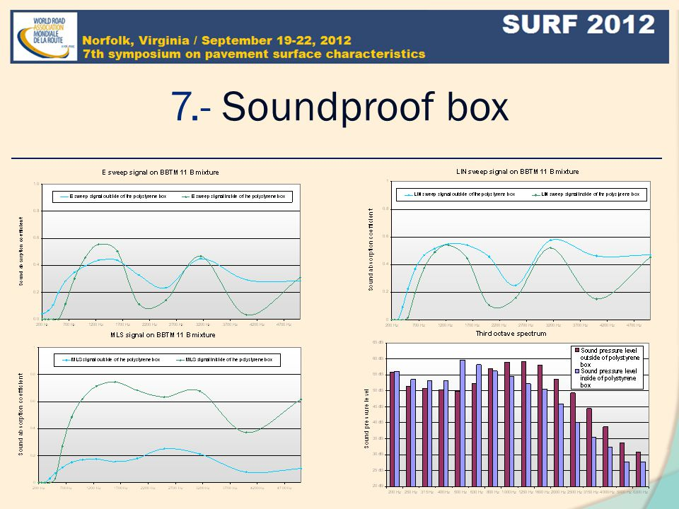 7.- Soundproof box How the signals were influenced by the background traffic sound pressure levels .