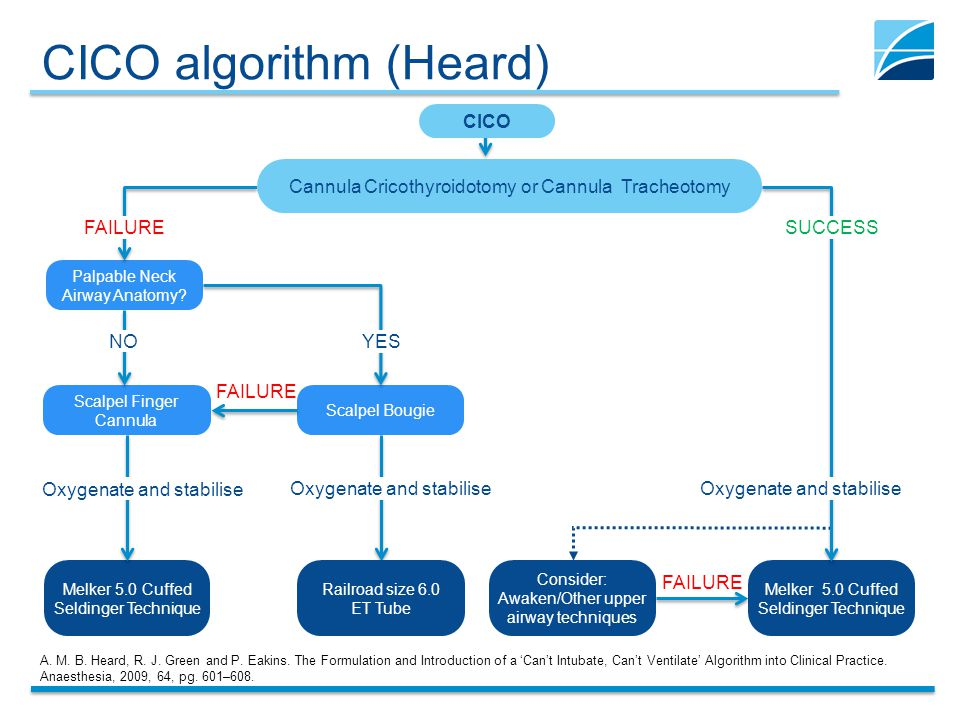 CICO algorithm (Heard) A. M. B. Heard, R. J. Green and P. Eakins. The Formulation and Introduction of a Cant Intubate, Cant Ventilate Algorithm into C
