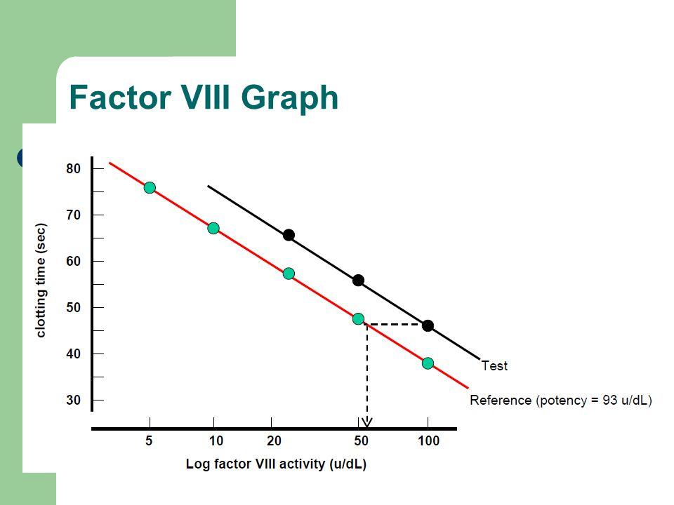 Factor VIII Graph