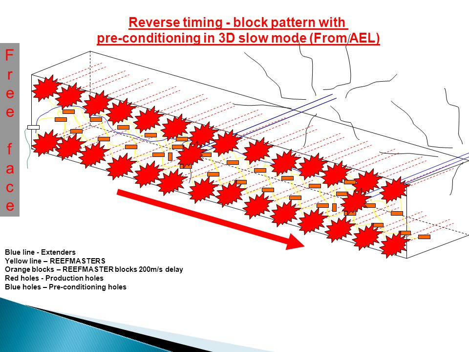 FreefaceFreeface Blue line - Extenders Yellow line - REEFMASTERS Orange Blocks – REEFMASTER blocks 200m/s delay Red holes - Production holes Blue holes – Pre-conditioning holes Reverse timing - block pattern with pre-conditioning in 3D fast mode (From AEL)