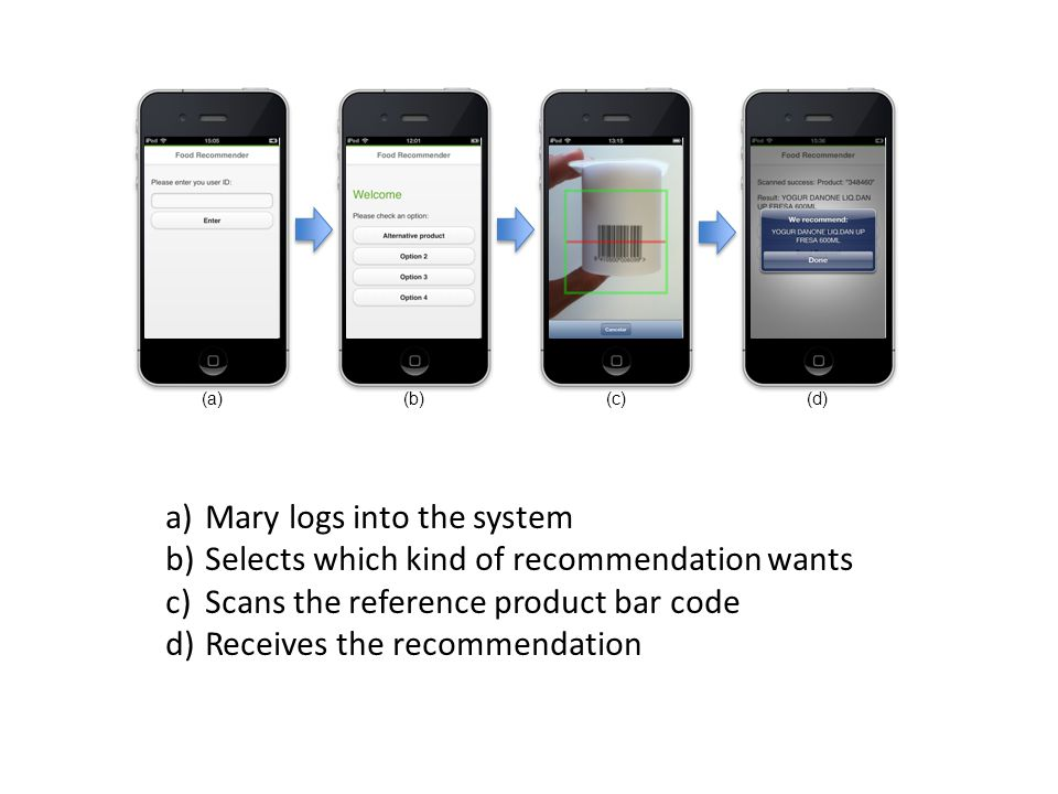 (a) (b) (c)(d) a)Mary logs into the system b)Selects which kind of recommendation wants c)Scans the reference product bar code d)Receives the recommendation