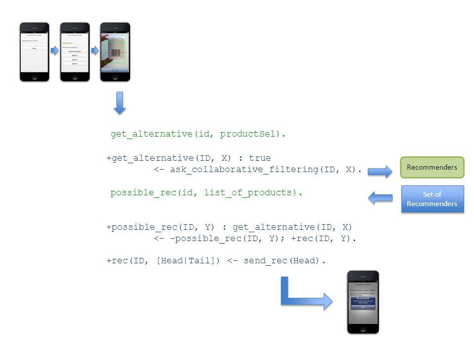 +get_alternative(ID, X) : true <- ask_collaborative_filtering(ID, X).