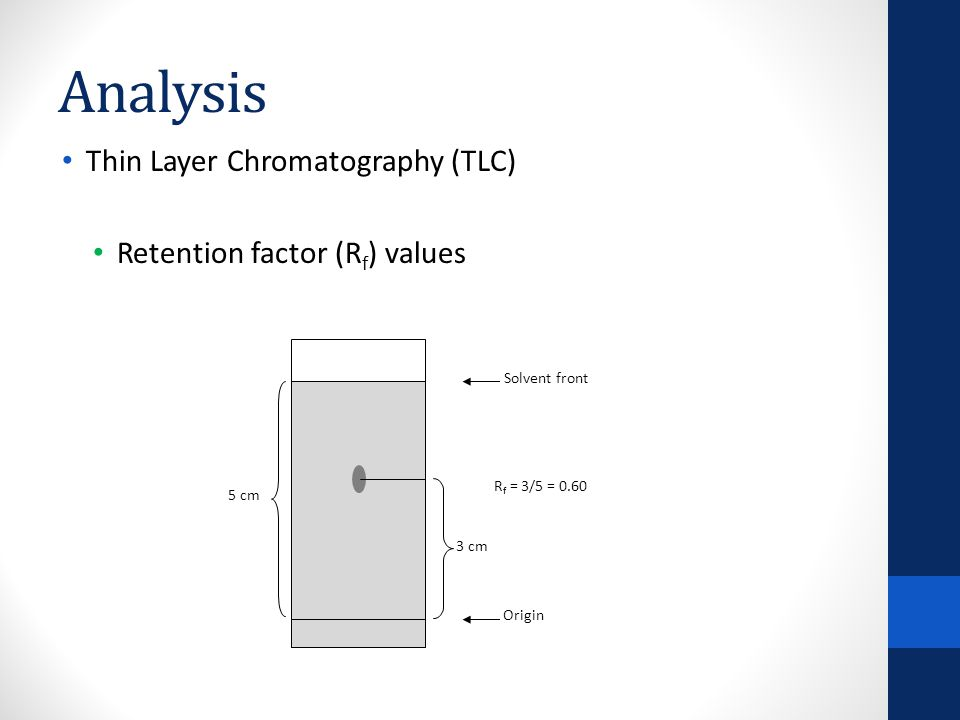 Analysis Thin Layer Chromatography (TLC) Salicylic acid (starting material) Pure aspirin Isolated product UV detection Results Isolated product R f of pure aspirin salicylic acid removed.