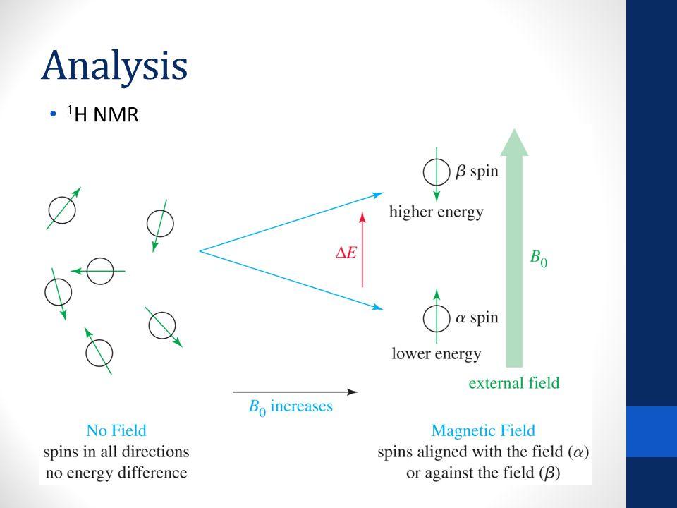 Analysis 1 H NMR radio-frequency region of the spectrum