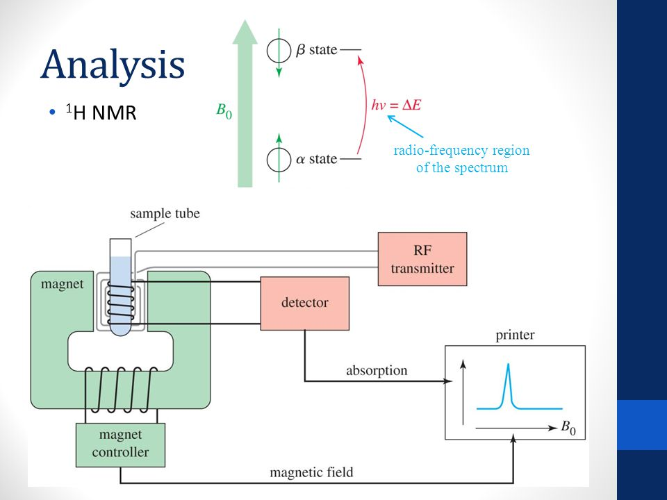 Analysis 1 H NMR – Shielding