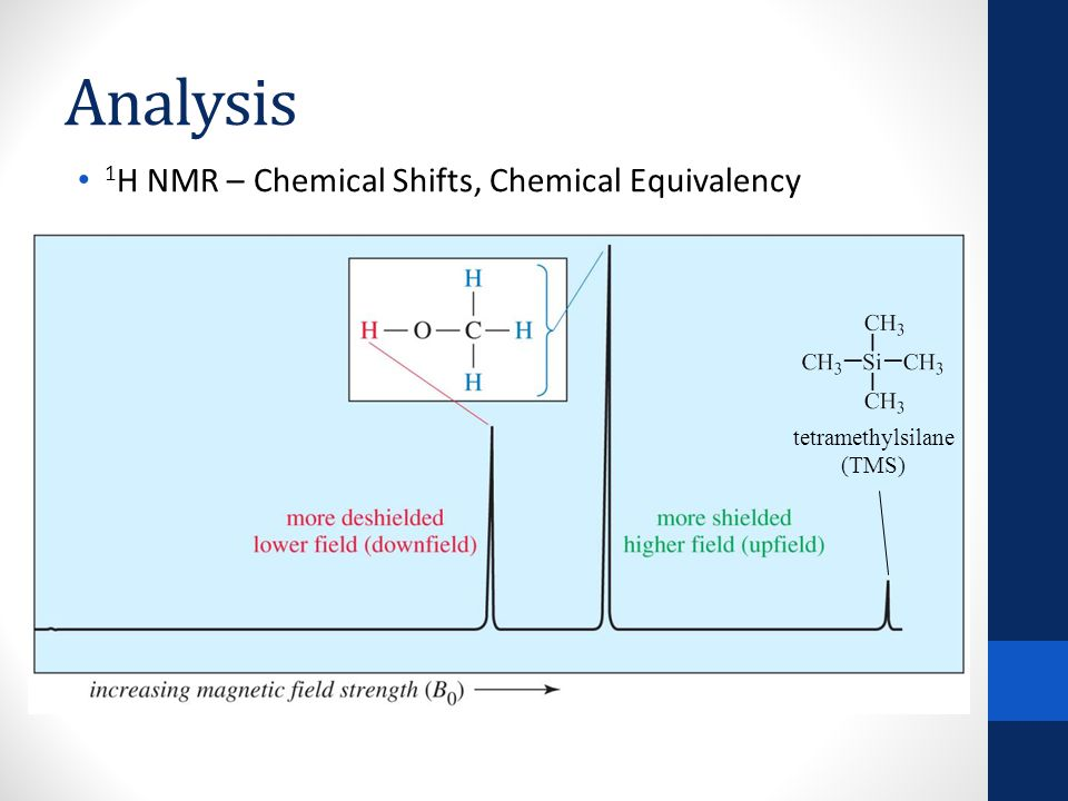 Analysis 1 H NMR – Chemical Shifts, Integration 3 1