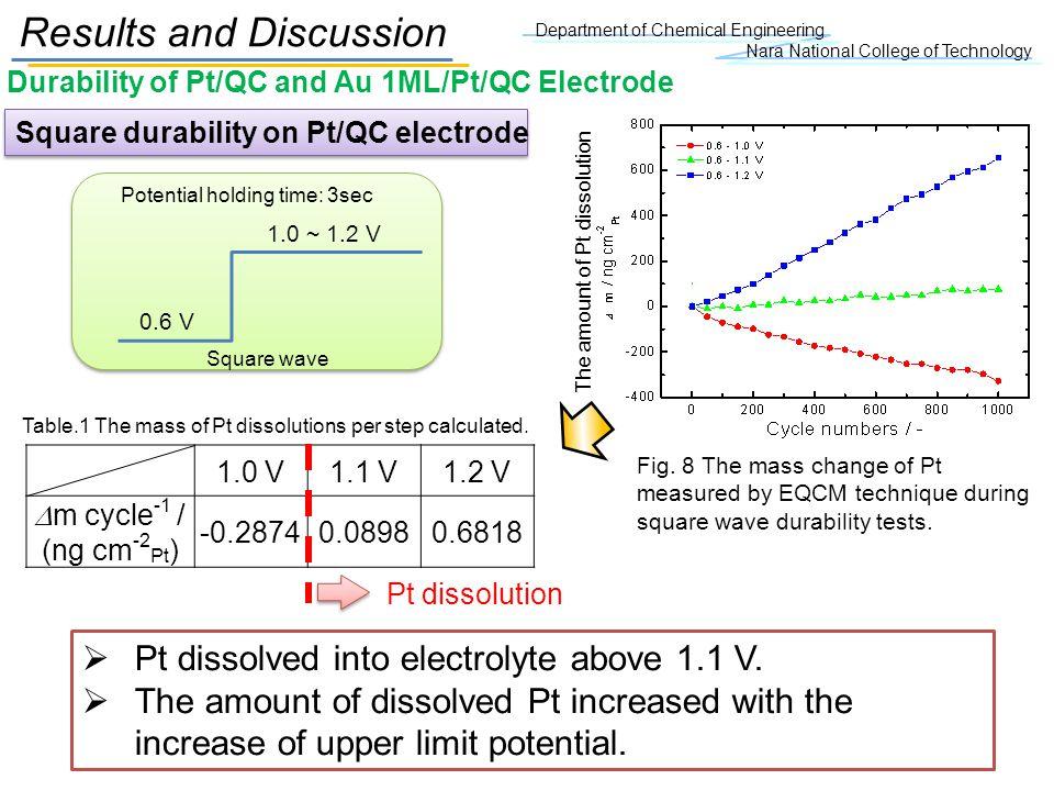 Department of Chemical Engineering Nara National College of Technology 1.0 V1.1 V1.2 V m cycle -1 / (ng cm -2 Pt ) -0.28740.08980.6818 Pt dissolution