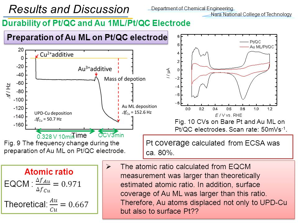 OCV3min 0.328 V 10min Department of Chemical Engineering Nara National College of Technology Durability of Pt/QC and Au 1ML/Pt/QC Electrode Results an