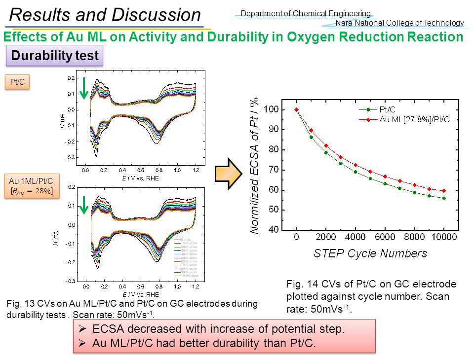 Department of Chemical Engineering Nara National College of Technology Effects of Au ML on Activity and Durability in Oxygen Reduction Reaction Result