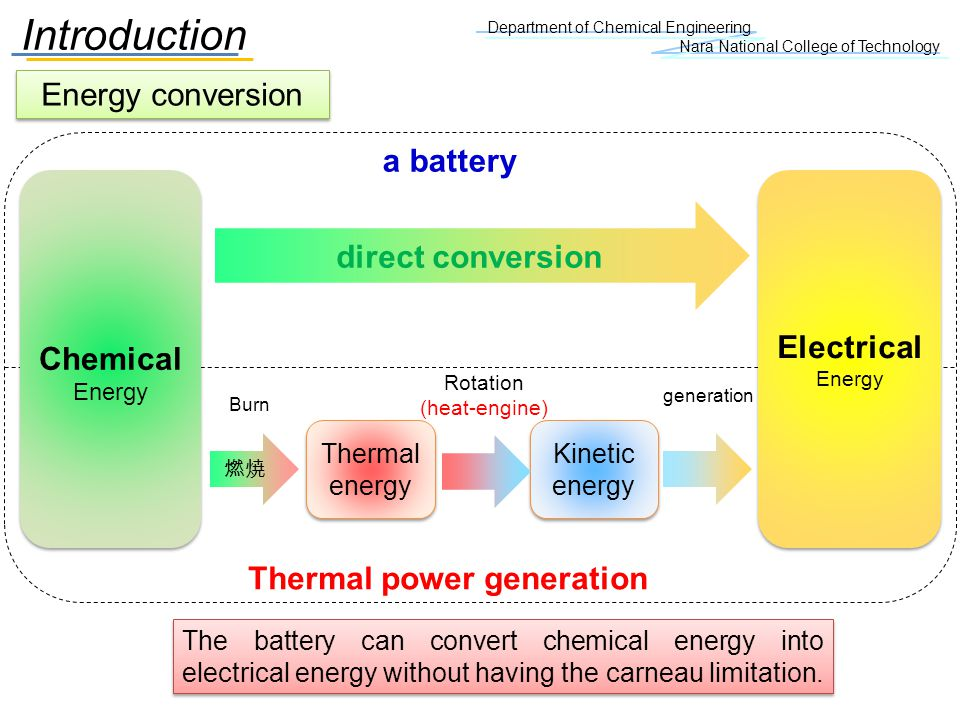 Department of Chemical Engineering Nara National College of Technology Introduction Energy conversion direct conversion Chemical Energy Chemical Energ
