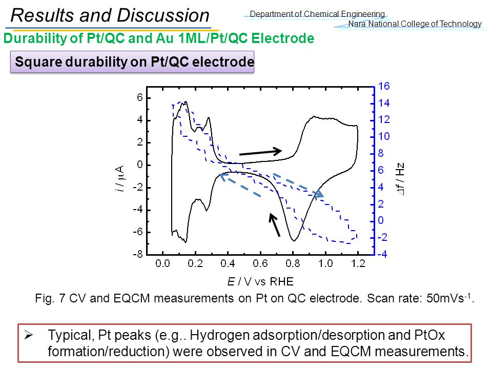 Durability of Pt/QC and Au 1ML/Pt/QC Electrode Department of Chemical Engineering Nara National College of Technology Results and Discussion Square durability on Pt/QC electrode Fig.