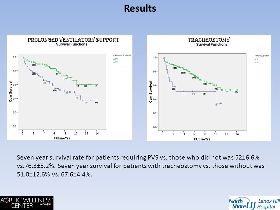 0 2 4 6 8 10 12 14 prolonged ventilatory supportTracheostomy Results Seven year survival rate for patients requiring PVS vs. those who did not was 52±