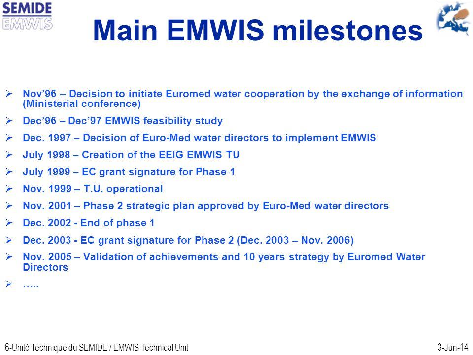 6-Unité Technique du SEMIDE / EMWIS Technical Unit3-Jun-14 Main EMWIS milestones Nov96 – Decision to initiate Euromed water cooperation by the exchange of information (Ministerial conference) Dec96 – Dec97 EMWIS feasibility study Dec.
