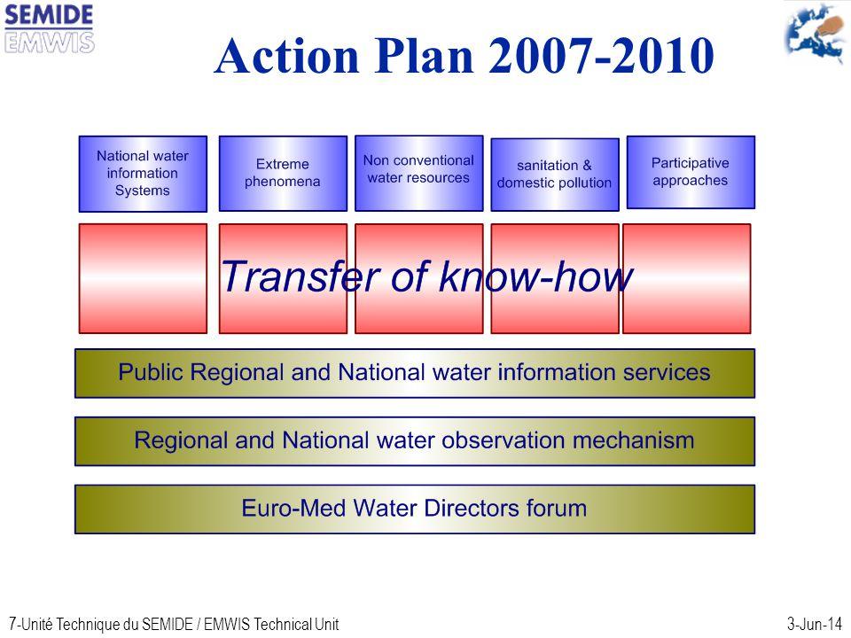 7-Unité Technique du SEMIDE / EMWIS Technical Unit3-Jun-14 Action Plan 2007-2010