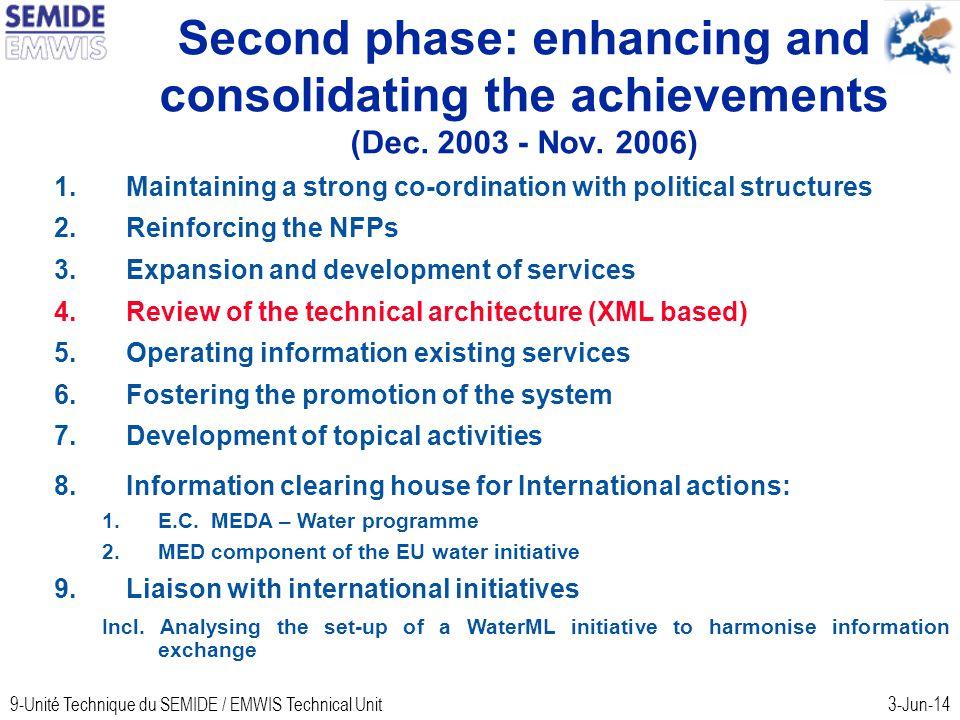 9-Unité Technique du SEMIDE / EMWIS Technical Unit3-Jun-14 Second phase: enhancing and consolidating the achievements (Dec.