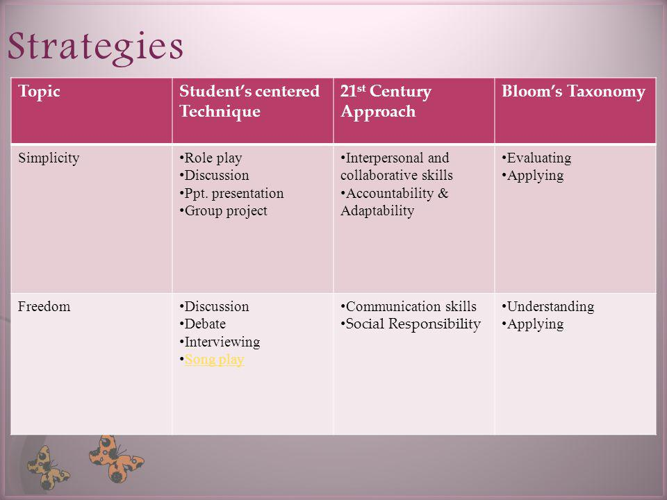 Strategies TopicStudents centered Technique 21 st Century Approach Blooms Taxonomy Simplicity Role play Discussion Ppt.