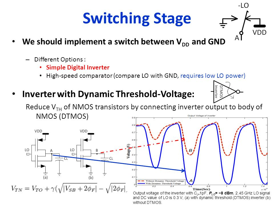 Switching Stage We should implement a switch between V DD and GND – Different Options : Simple Digital Inverter High-speed comparator (compare LO with