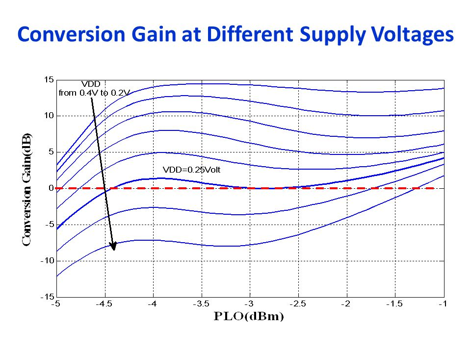 Conversion Gain at Different Supply Voltages