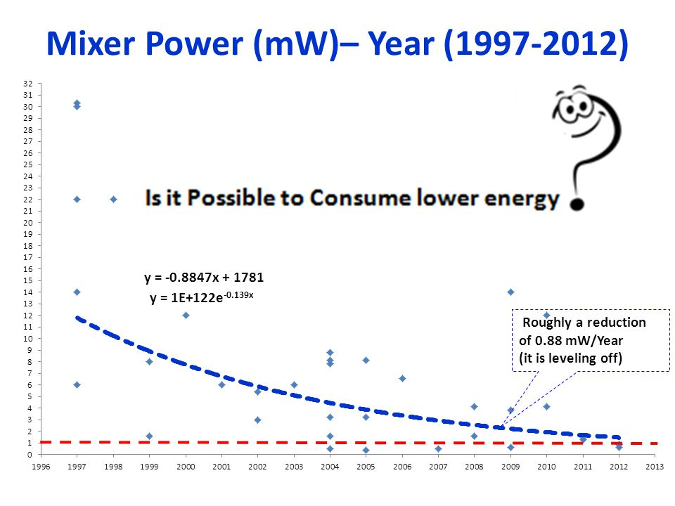 Mixer Power (mW)– Year (1997-2012) y = -0.8847x + 1781 Roughly a reduction of 0.88 mW/Year (it is leveling off)