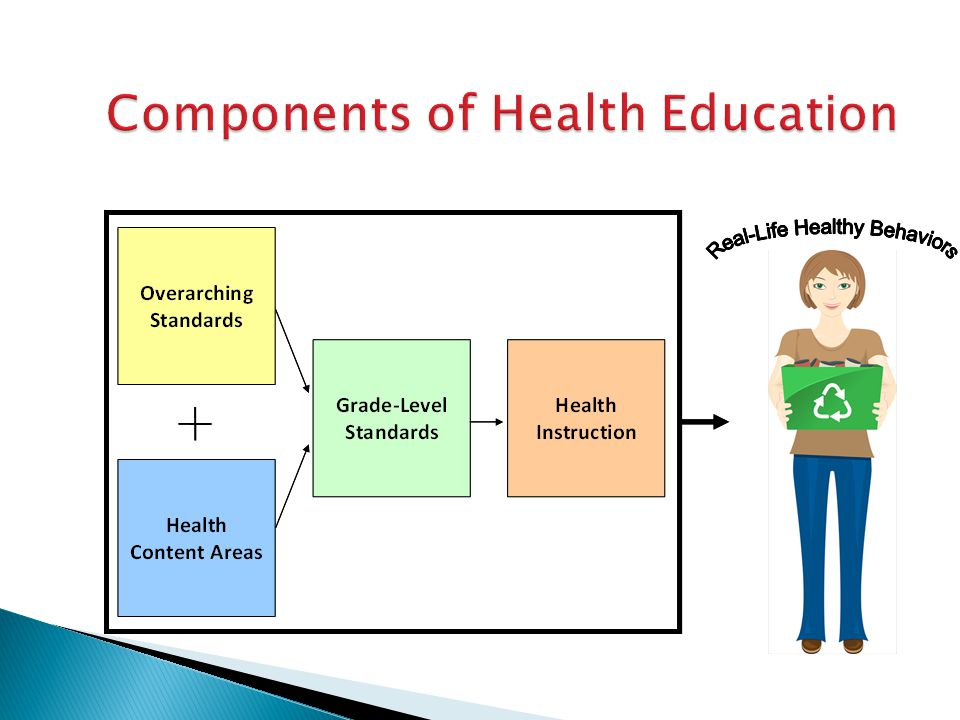 Components of Health Education