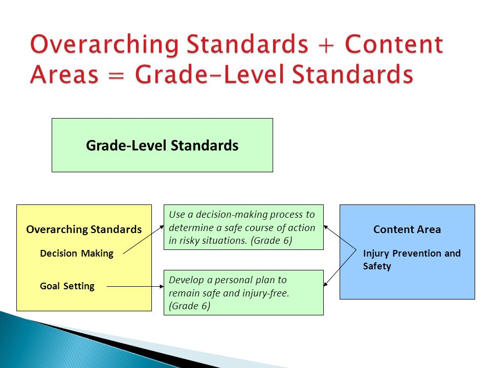 Overarching Standards + Content Areas = Grade-Level Standards Overarching Standards Decision Making Goal Setting Content Area Injury Prevention and Sa