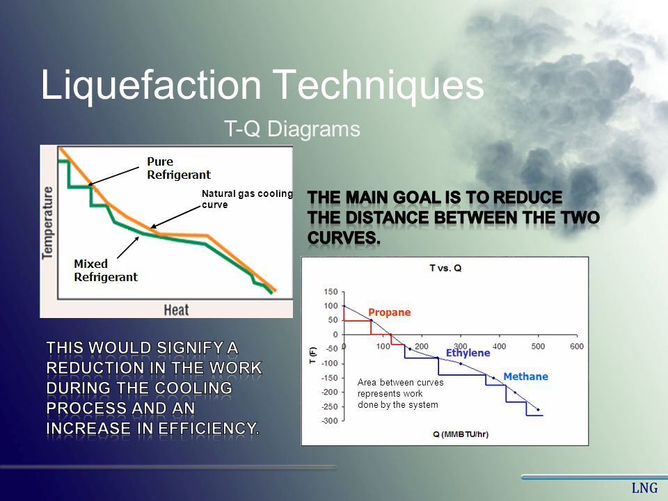 Liquefaction Techniques Natural gas cooling curve Area between curves represents work done by the system T-Q Diagrams