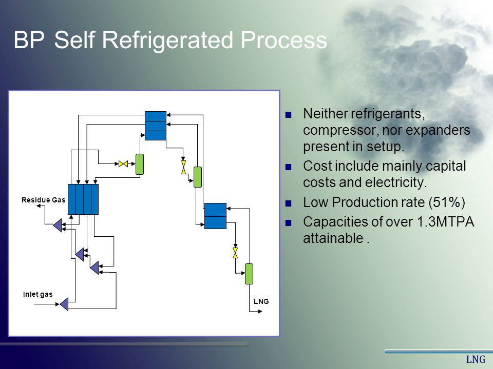 BP Self Refrigerated Process Neither refrigerants, compressor, nor expanders present in setup. Cost include mainly capital costs and electricity. Low