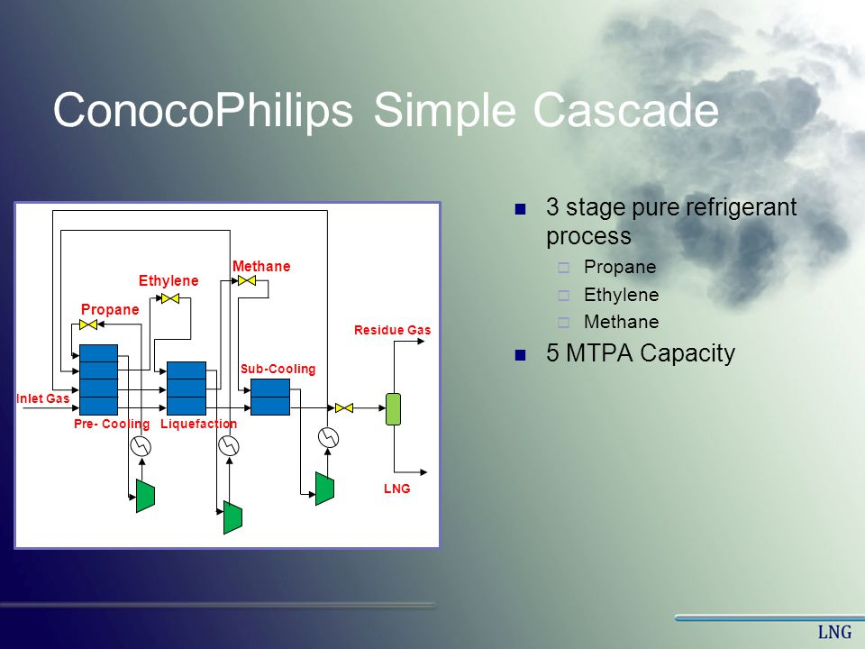 ConocoPhilips Simple Cascade 3 stage pure refrigerant process Propane Ethylene Methane 5 MTPA Capacity Pre- Cooling Sub-Cooling Liquefaction Inlet Gas